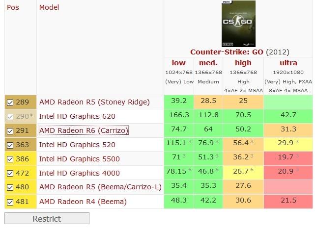5 Best Laptops For Counter Strike : Global Offensive (CS:GO